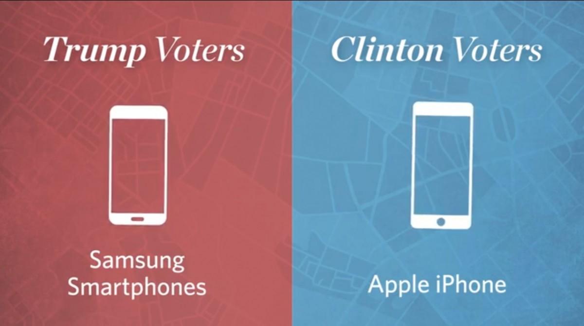 華爾街日報統計指,杜林普支持者偏好 Samsung,希拉莉派則多用 iPhone。 圖片來源:華爾街日報
