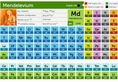 原子序數 101 號元素以 Mendelevium (鍆)命名,以紀念俄國化學家 Dmitri Mendeleev 發明的週期表