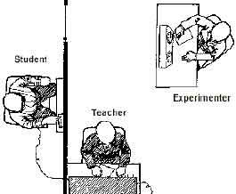 米蘭格倫實驗示意圖。 圖片來源:simplypsychology