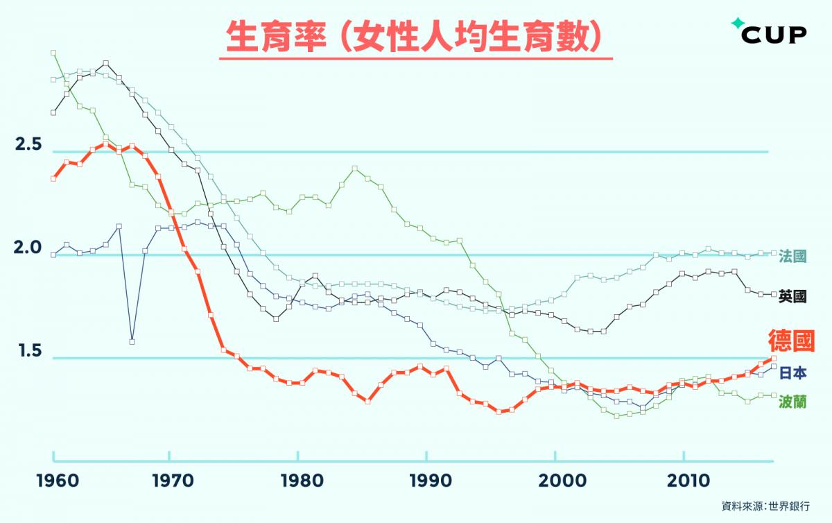德國比日本更早出現低生育率,以往依賴的歐洲移民,如鄰國波蘭近年也需面對低生育率情況。