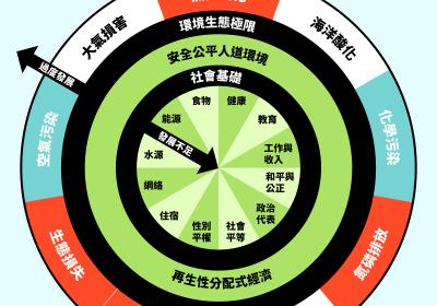 冬甩經濟模式:將社會民生及環境保育納入經濟,冬甩兩環之間代表永續發展的平衡經濟。