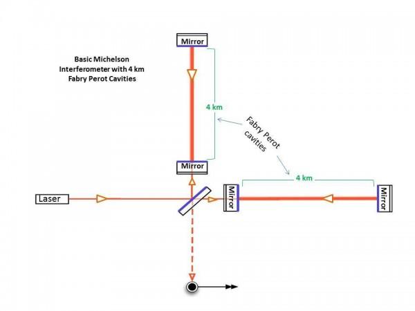 LIGO 干涉儀構圖。 圖片來源:LIGO