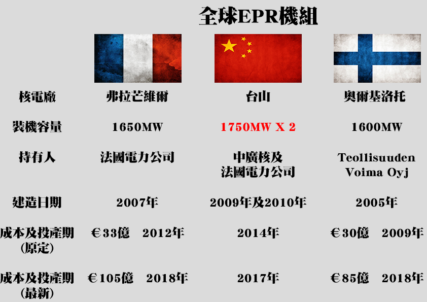 全球EPR機組比較圖表