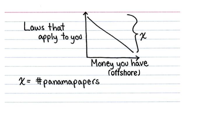 逃稅巨富就似特首,超然於法律之上。 圖片來源:Tax Justice Network