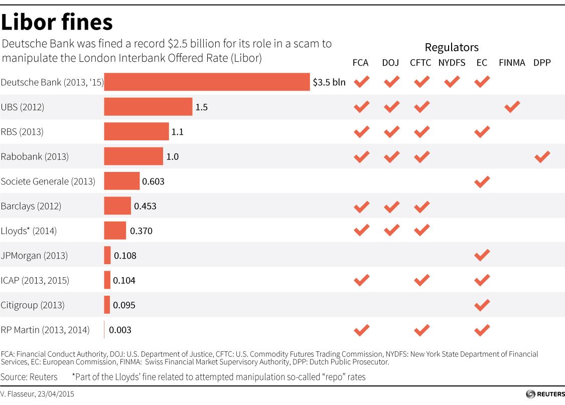 「Libor 操縱利率案」是銀行界又一弊案。 圖片來源:路透社