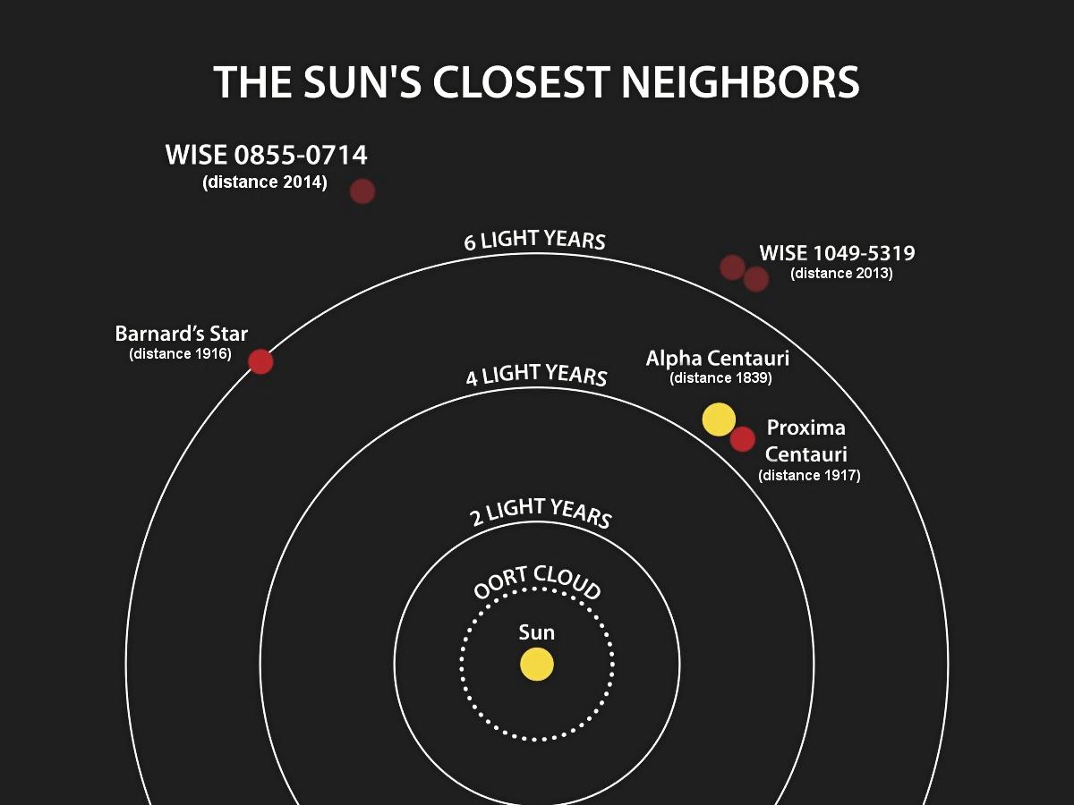 半人馬座星系離太陽約 4 光年遠。 圖片來源:維基百科