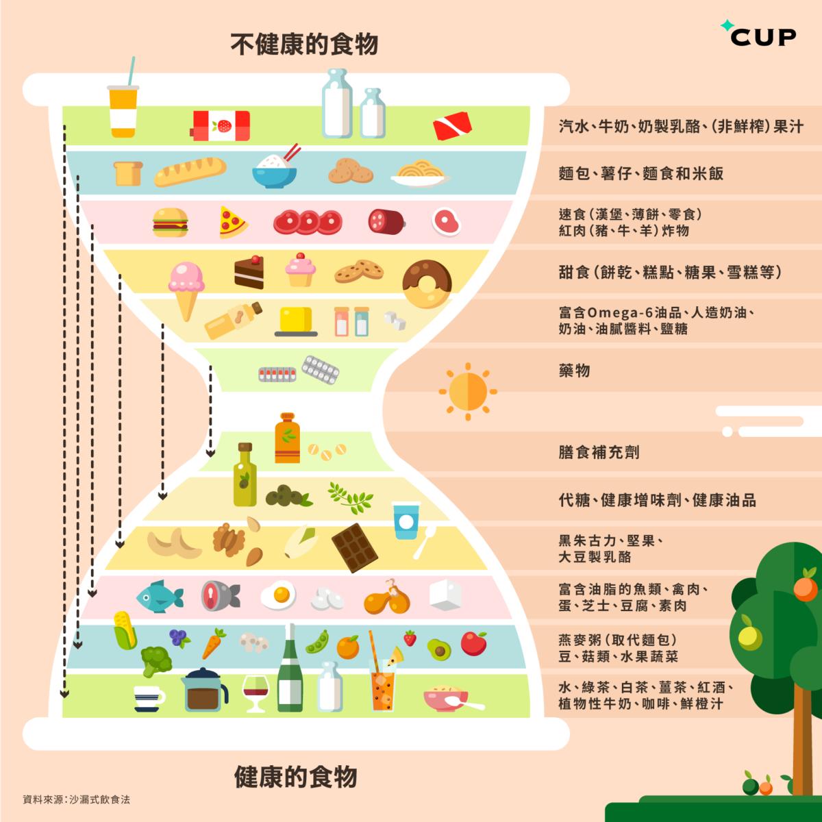 food_hourglass3