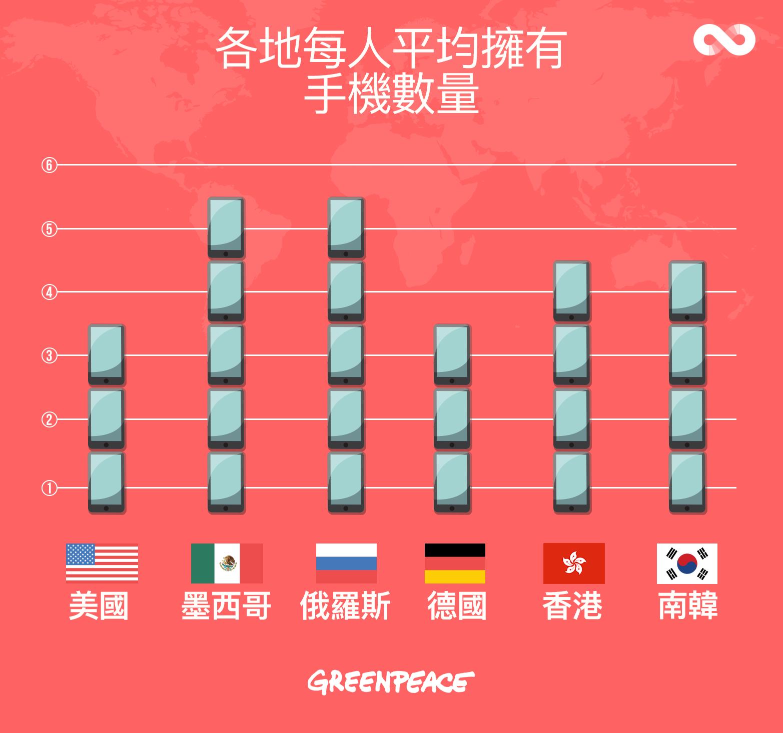 綠色和平最近發表「全球智能手機用戶使用習慣及態度調查」,發現港人平均擁有逾 4 部手機。