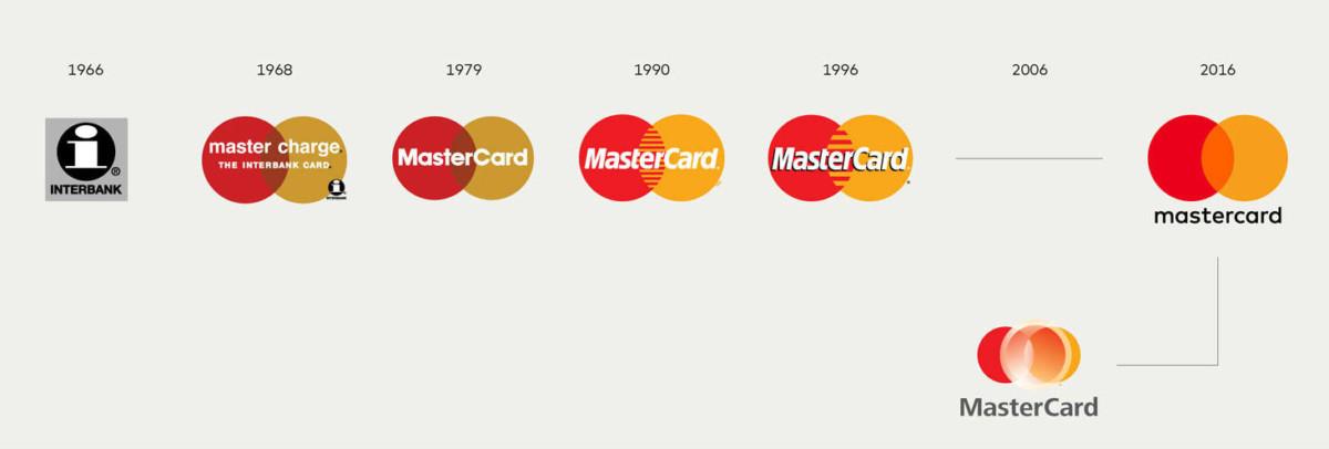 MasterCard 商標演變圖。圖片來源:logodesignlove.com