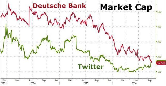9 月 29 日,德銀股價跌至歷史新低,市值低於社交網絡公司 Twitter。