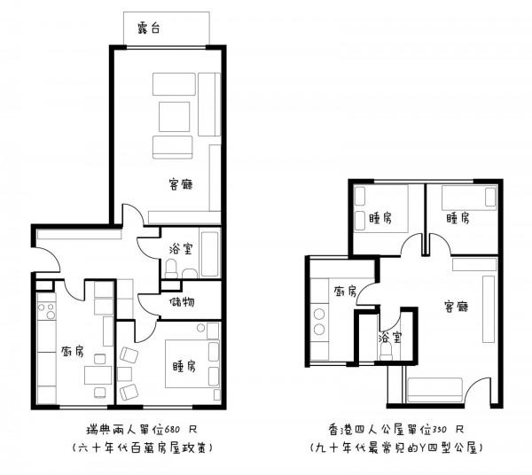 對比瑞典百萬房屋政策下的一個兩人小型單位(680 平方尺)與現代香港公屋的一個四人單位(350 平方尺)。值得留意的是瑞典圖則已是低質素的過時建設,而香港公屋單位正愈建愈小,再過兩年可能四人單位住六人了。
