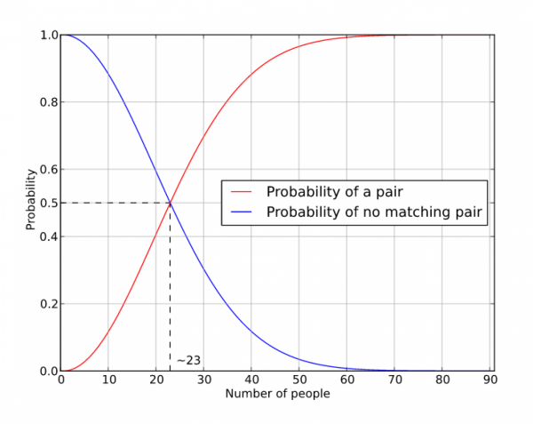 由此圖可見,當人數達至 60 人,幾乎肯定會有其中 2 人擁有相同生日。圖片來源:Guillaume Jacquenot