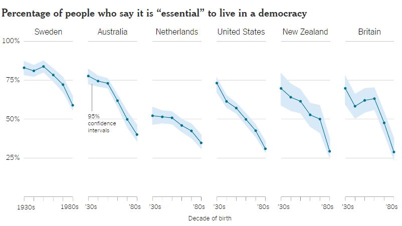 瑞典、澳洲、荷蘭、美國、紐西蘭和英國這些民主國家,相信生活在民主體制內為必要的人均大幅減少。 資料來源:Journal of Democracy 圖片來源:紐約時報