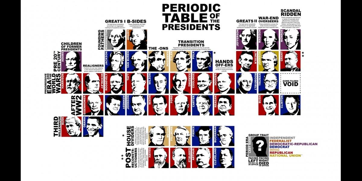 美國總統週期表(歷史篇)。 圖片來源:Griffin Gonzales