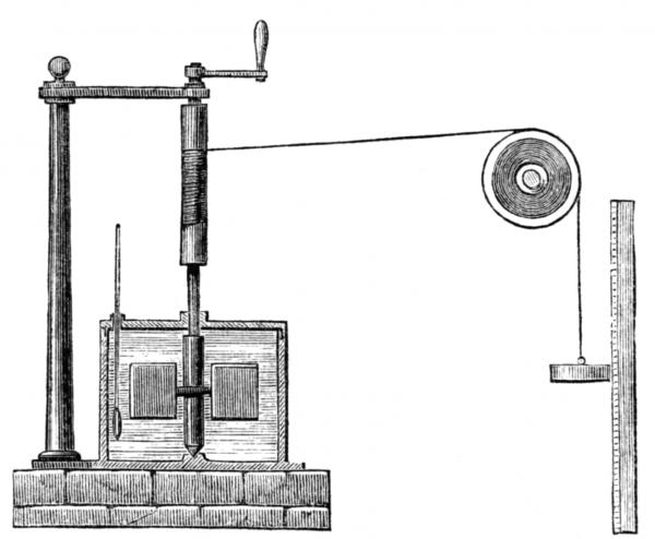 實驗把法碼從高處放下,法碼透過滑輪帶動密封水桶內的槳,槳轉動時因摩擦而生熱,量度機械能與溫度轉變比率。 圖片來源:wikimedia
