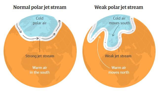 圖左為正常高速氣流流動情況;圖右為減弱了的高速氣流,氣流路徑曲折,造成部分地區冷空氣下移、熱空氣上移,導致極端天氣。 圖片來源:衛報