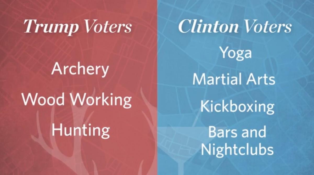 希拉莉與杜林普支持者大不同。 圖片來源:華爾街日報