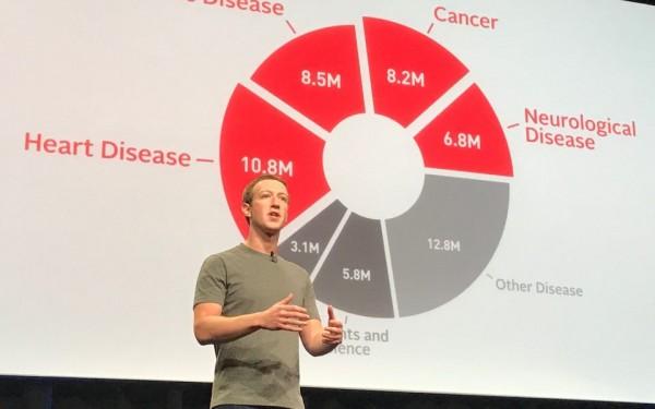 朱克伯格伉儷組織捐出 30 億美元資助科研,冀於本世紀內治癒所有疾病。 圖片來源:Chan Zuckerberg Initiative