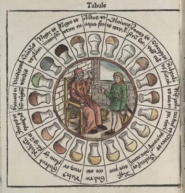 歐洲中世紀的尿診分類圖,收錄 20 種尿液顏色。 圖片來源:Medievalists