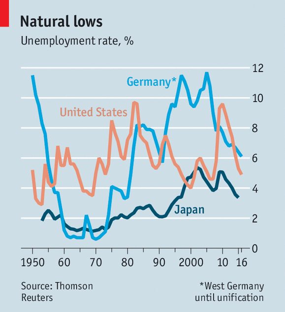 美國(紅)、德國(淺藍)、日本(深藍)三日失業率歷年走勢。 圖片來源:經濟學人