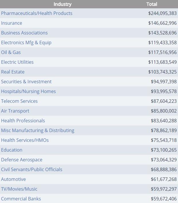 美國 2016 年各行各業遊說支出,以醫藥業為首。 圖片來源:open secrets