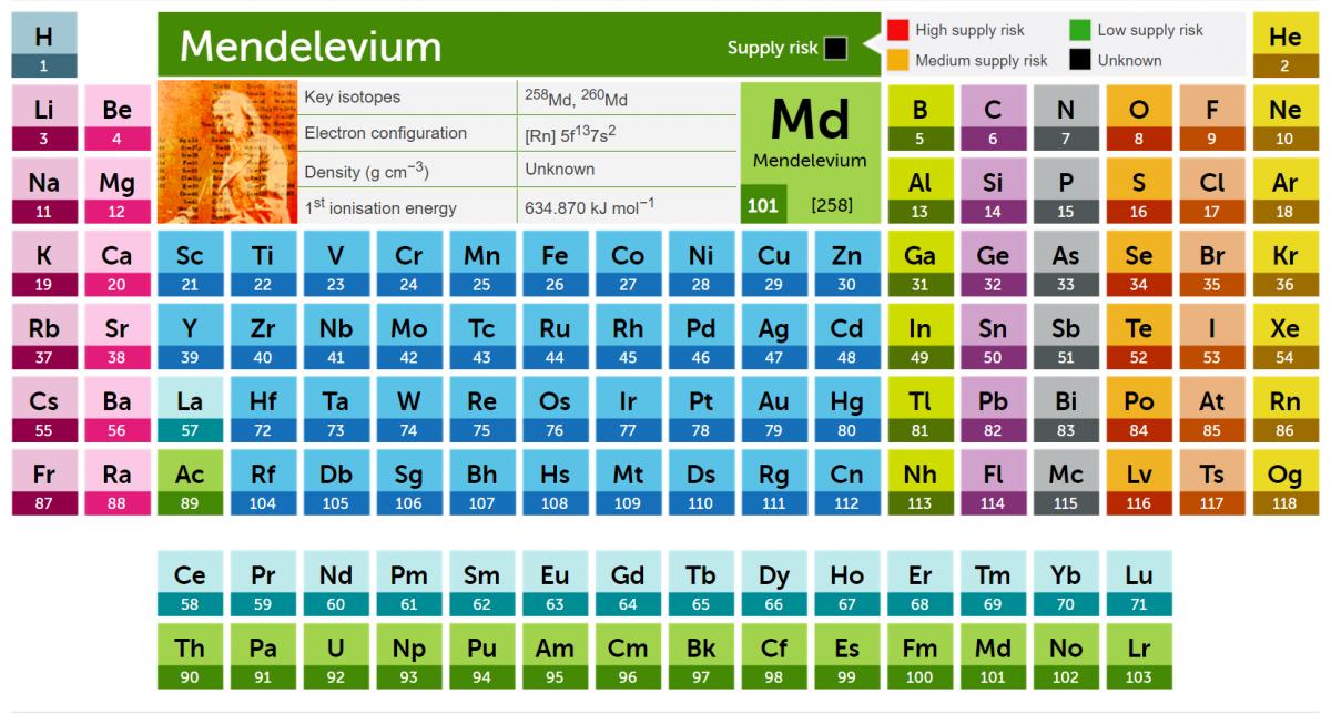 原子序數 101 號元素以 Mendelevium (鍆)命名,以紀念俄國化學家 Dmitri Mendeleev 發明的週期表。 圖片來源:英國皇家化學學會