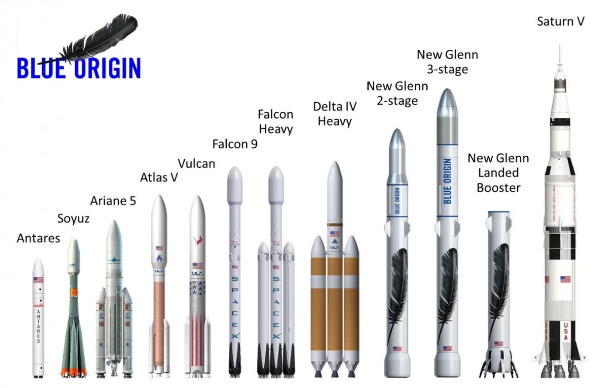 SpaceX Blue Origin United Launch Alliance