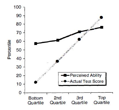 研究一結果圖表 圖片來源:Kruger, Dunning