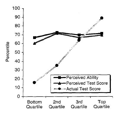 研究三的結果圖表 圖片來源:Kruger, Dunning