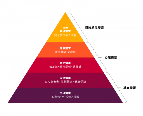 https://www.cup.com.hk/wp-content/uploads/2019/04/humanneeds20190412-600x489.png