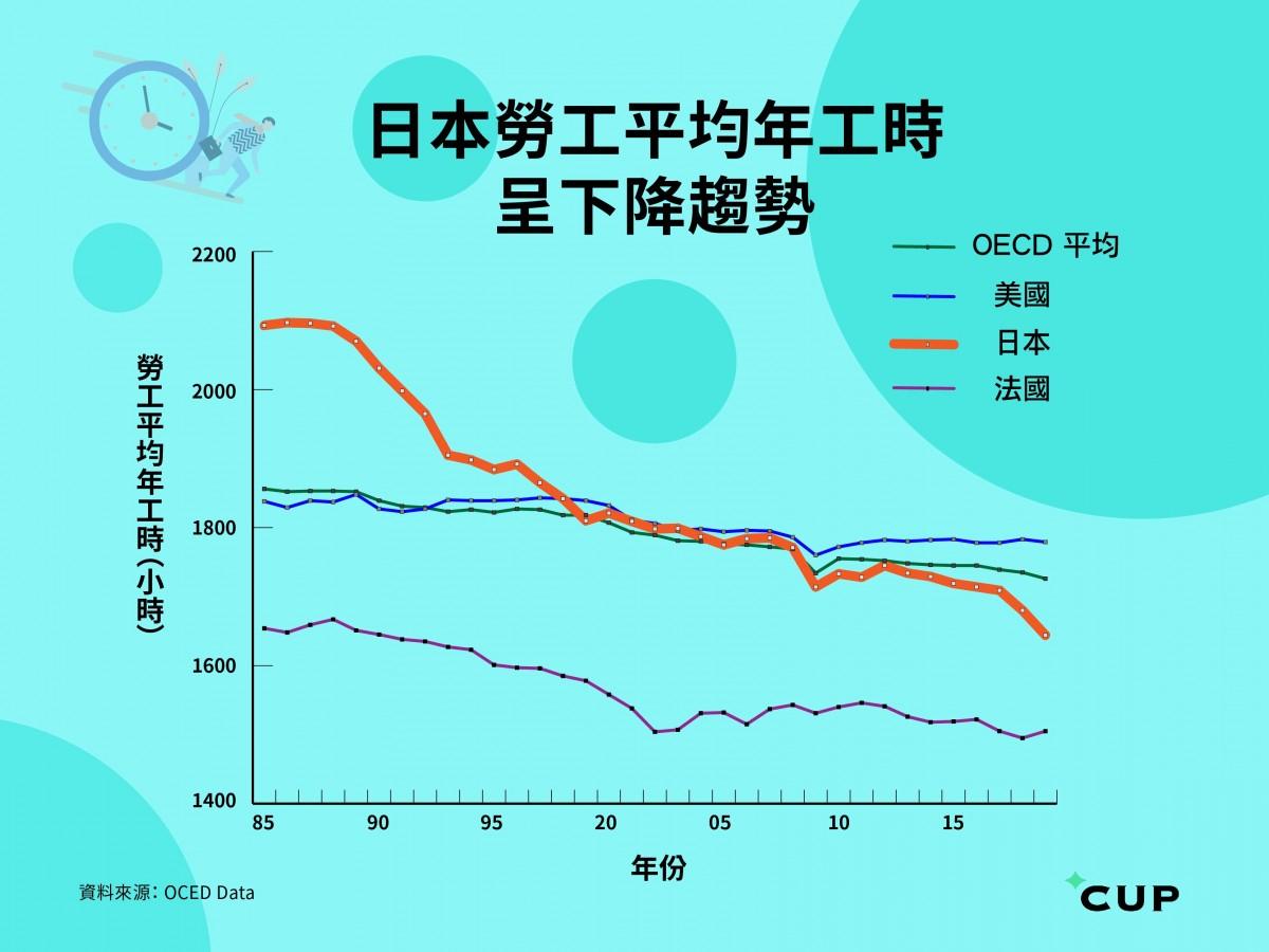 日本勞工平均工時